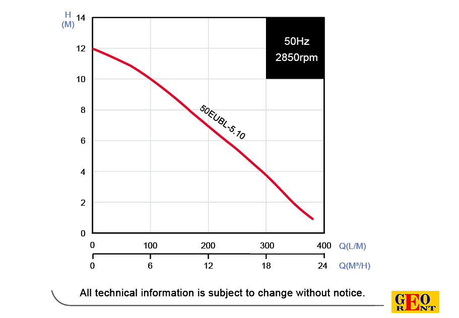 წყლის პომპა EVAK 50EUBL5-10S (sludge + air valve)